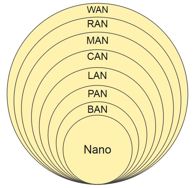 Network classifications