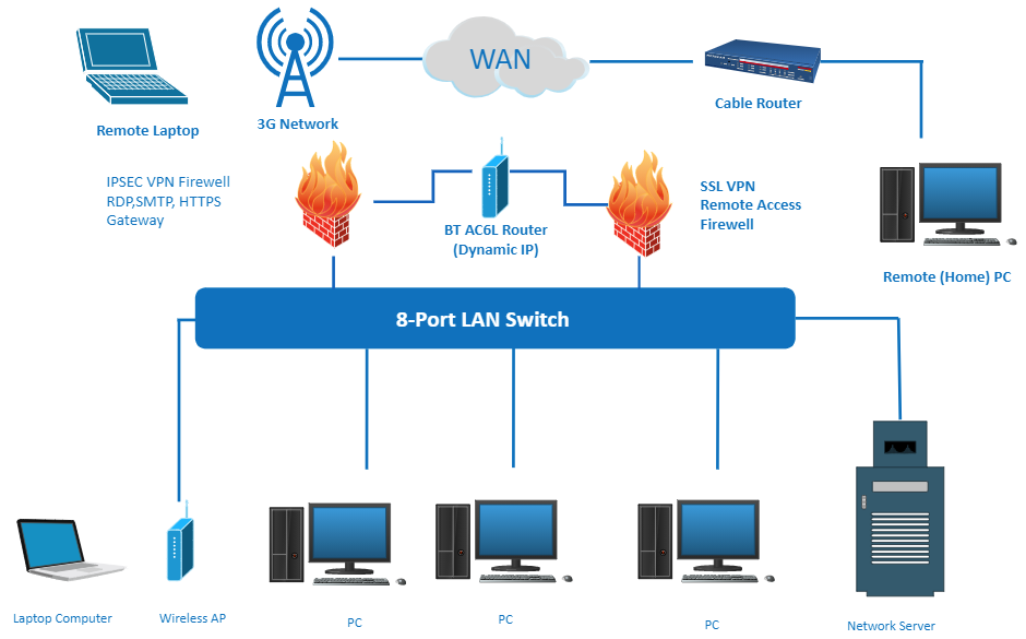 Port LAN Switch Network