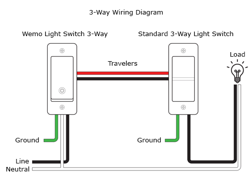 The colors of the wires in light switch