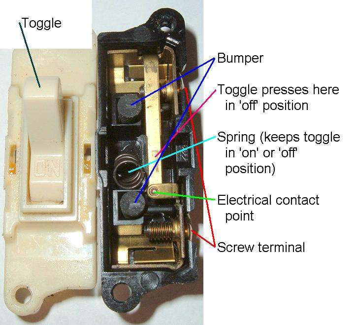 What's inside a light switch?