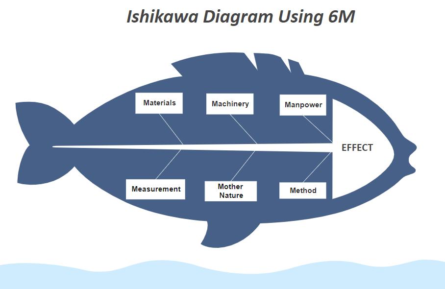 fishbone diagram example 2