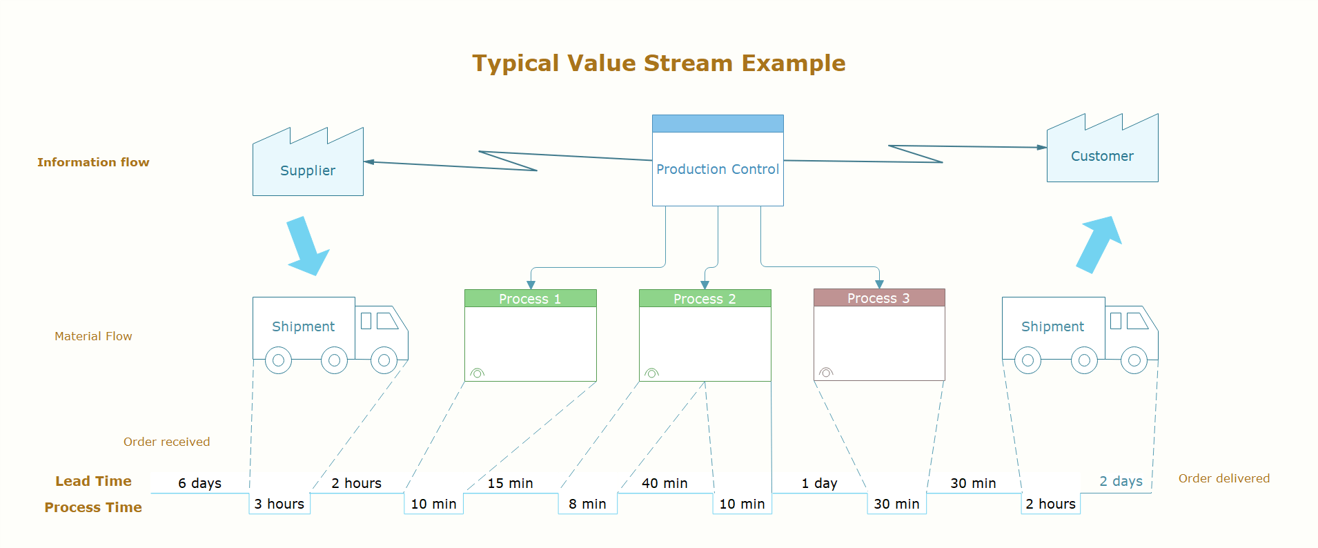 value stream map example 1