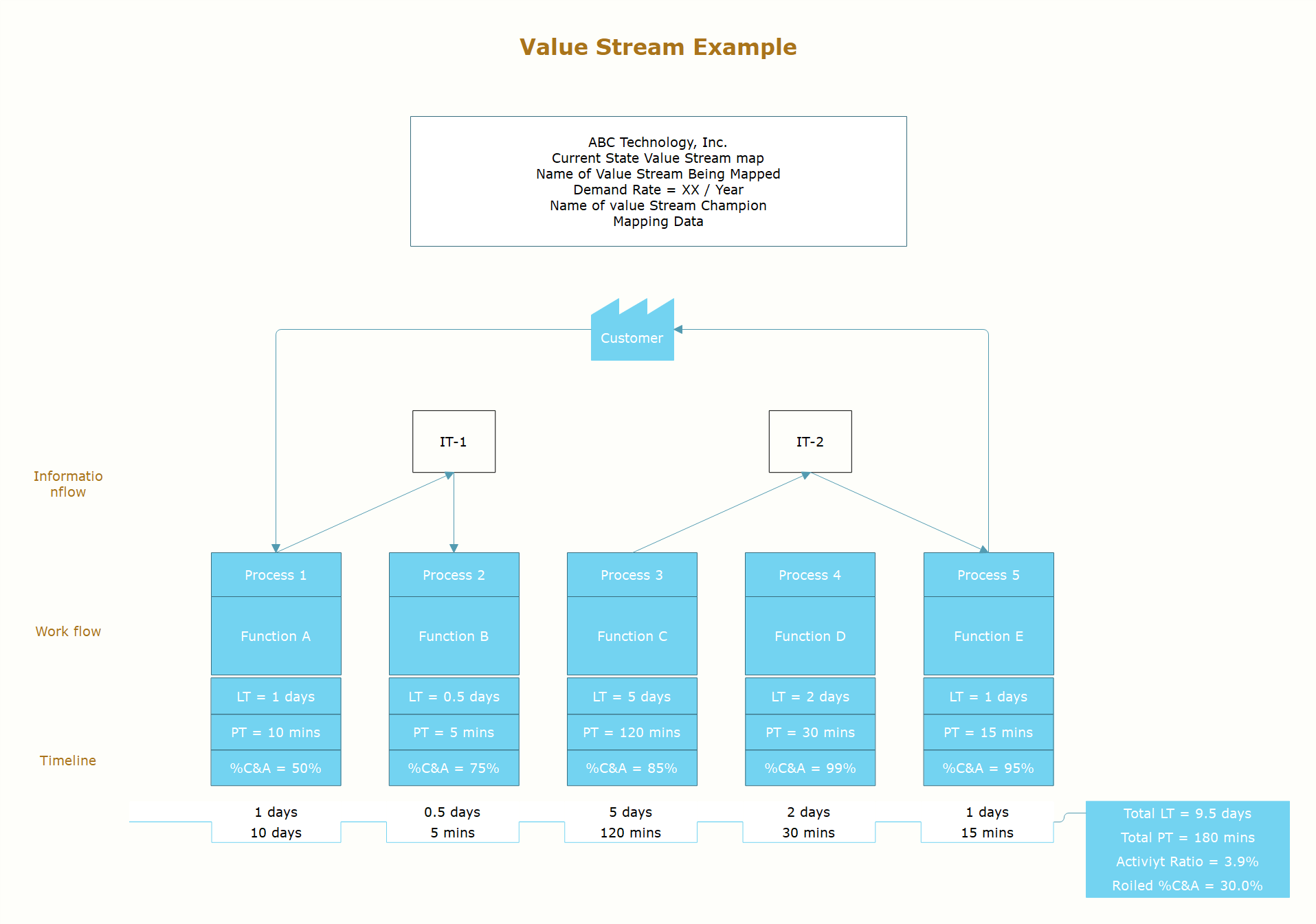 value stream map example 2