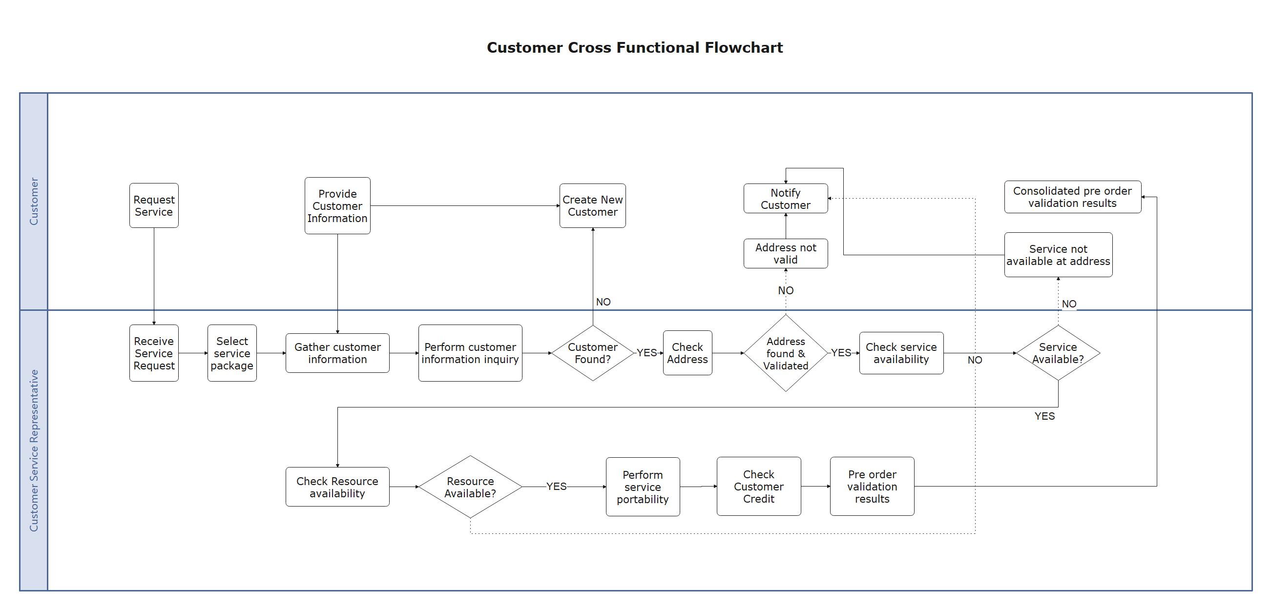 Customer Cross-Functional Flowchart