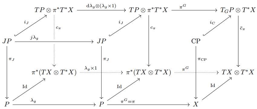 Commutative Diagrams
