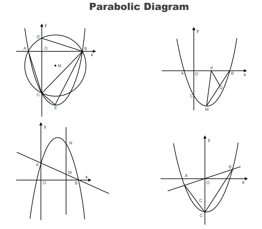 Parabolic Diagram