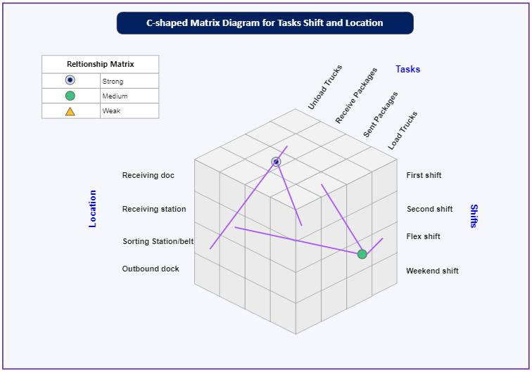 C-Shaped Matrix