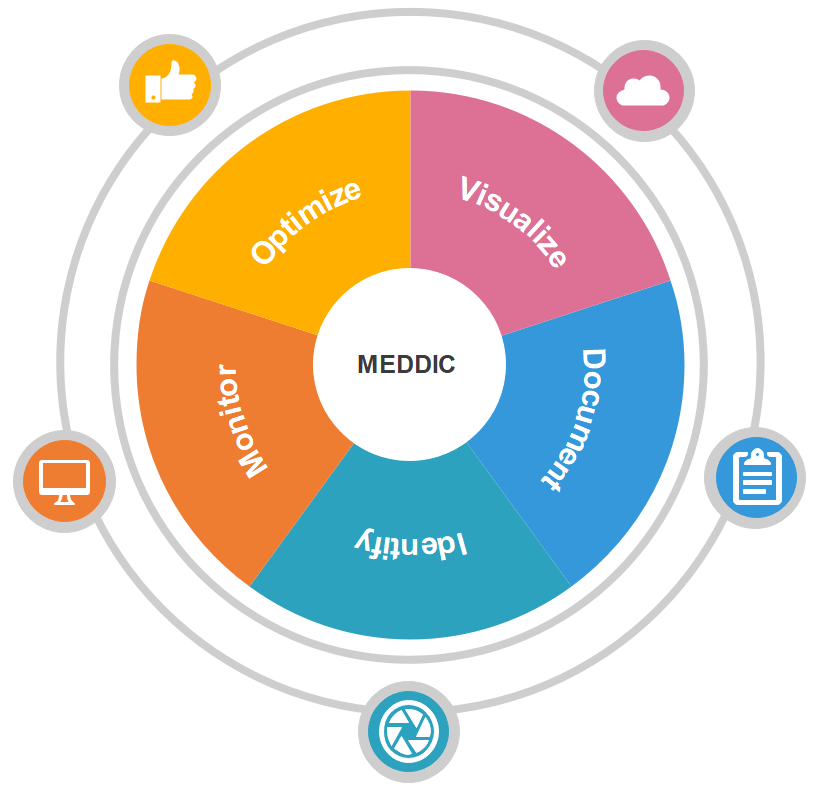 How to Implement MEDDIC Sales Methodology?