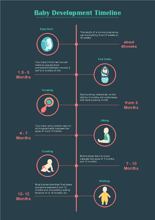 Baby Development Timeline Template