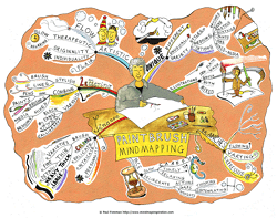 Paintbrush Mind Map