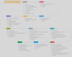 Timeline For Work Management