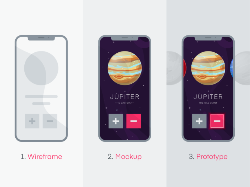 Wireframe vs. Mockup vs. Prototype