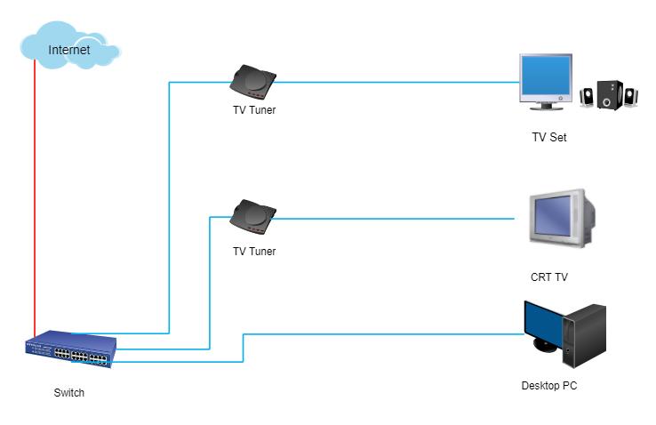Computer Network Diagram Example