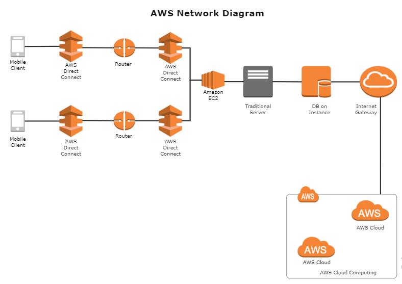 AWS Network Diagram Examples