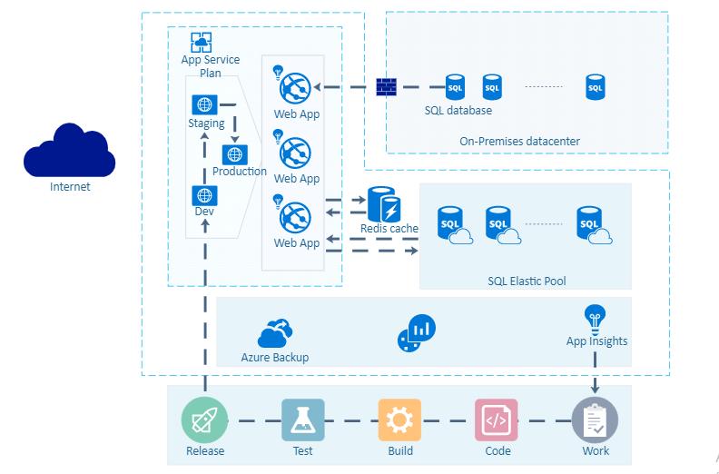 Azure Network Diagram Example