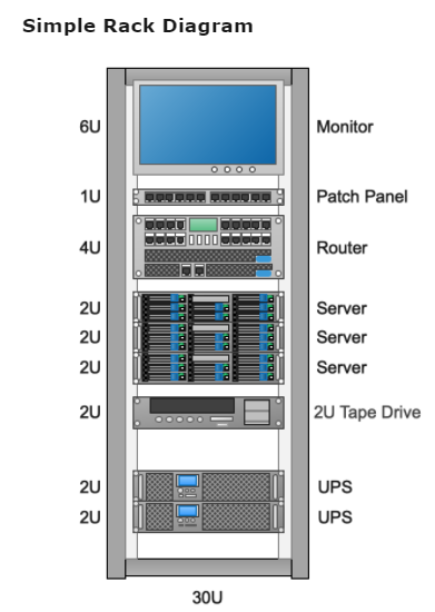 Rack Diagram Examples