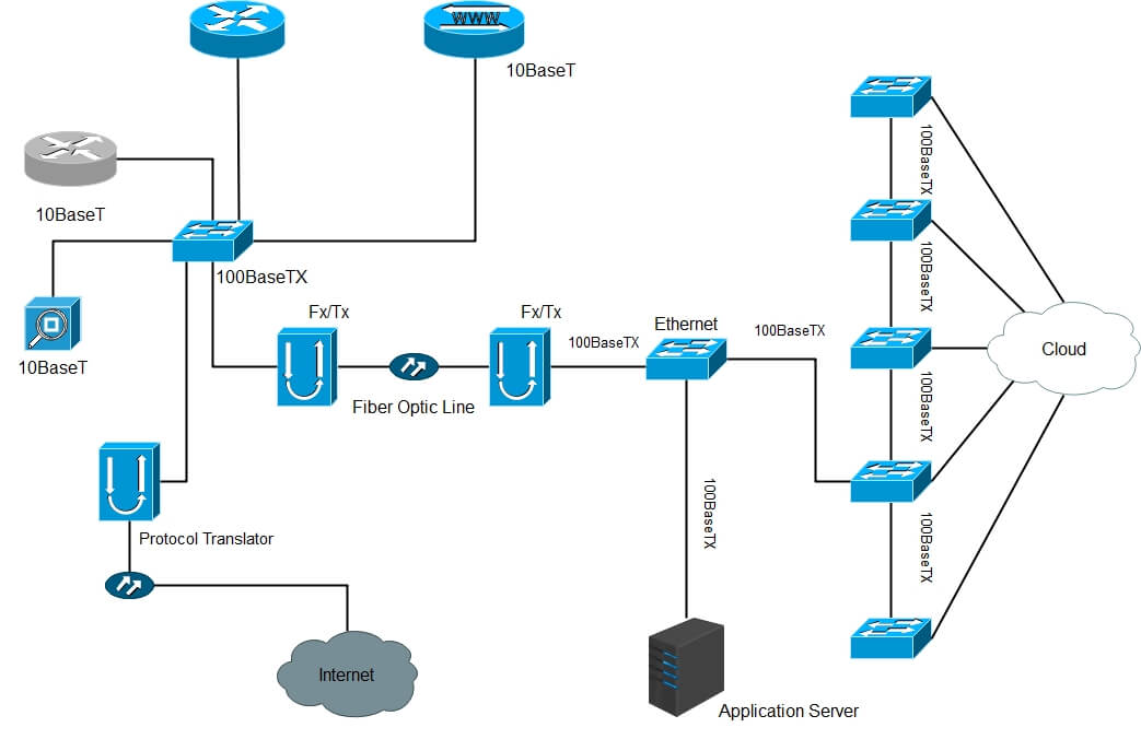 Cisco Network Topology 2