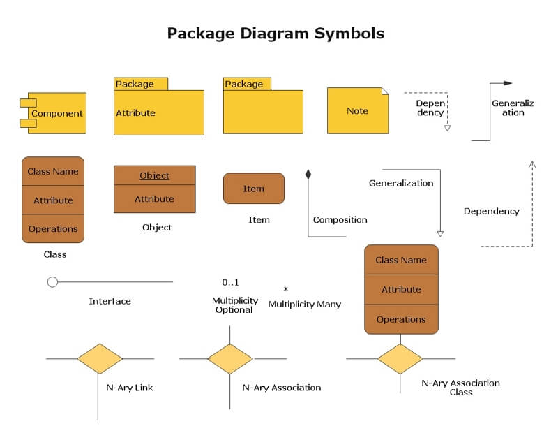 Package Diagram Notations