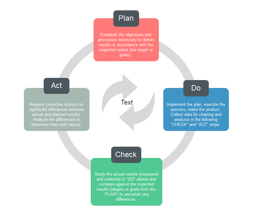 PDCA cycle model