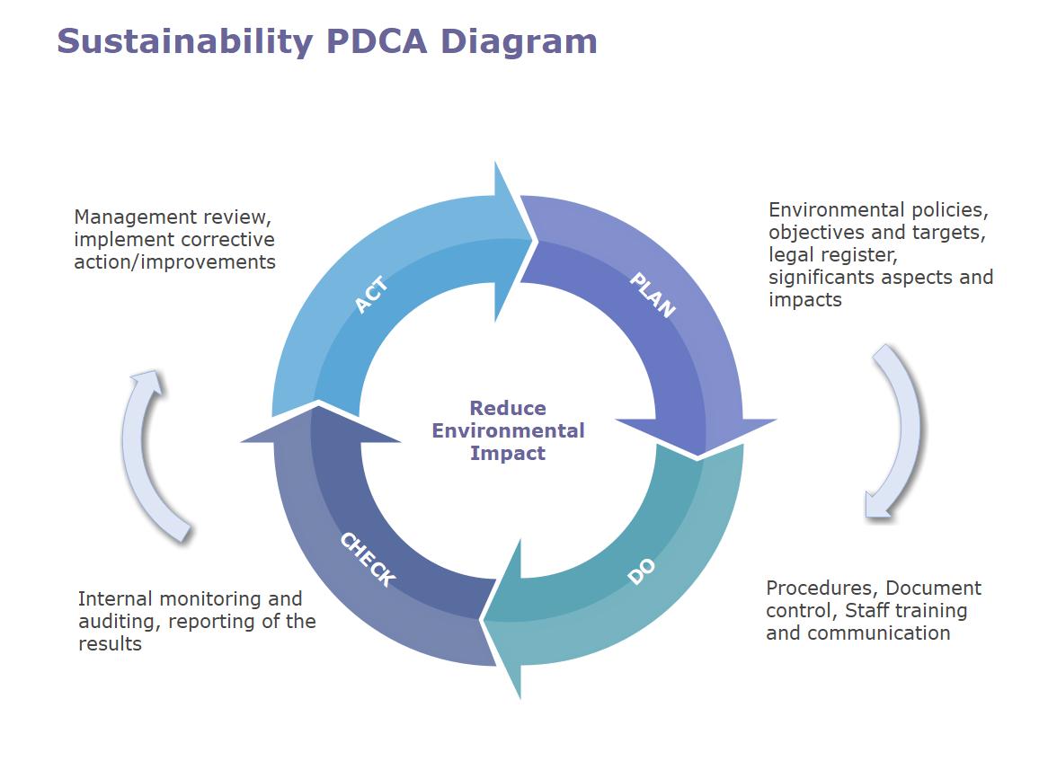 Sustainability PDCA diagram