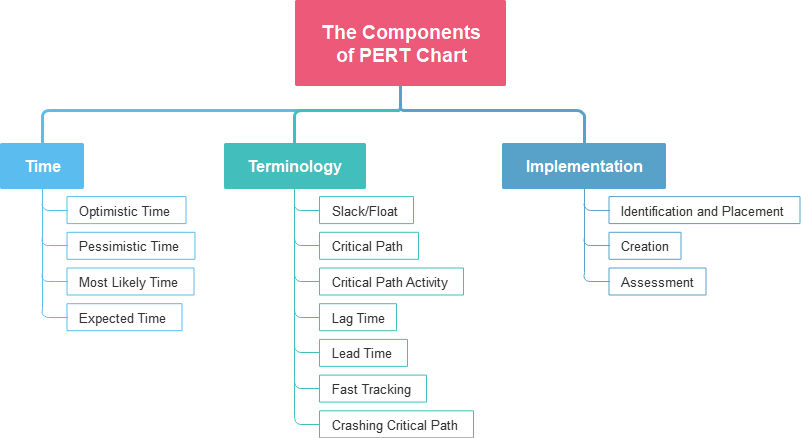 The Components of PERT Chart