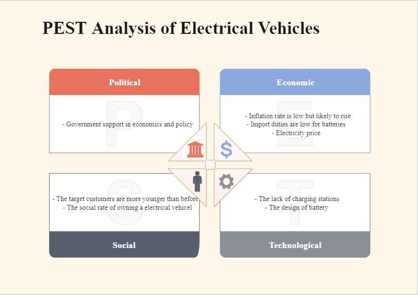 PEST Diagram Example