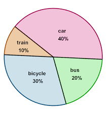 an excellent example of a pie chart