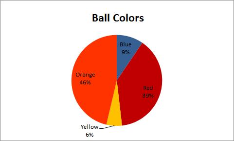 2D Pie Chart