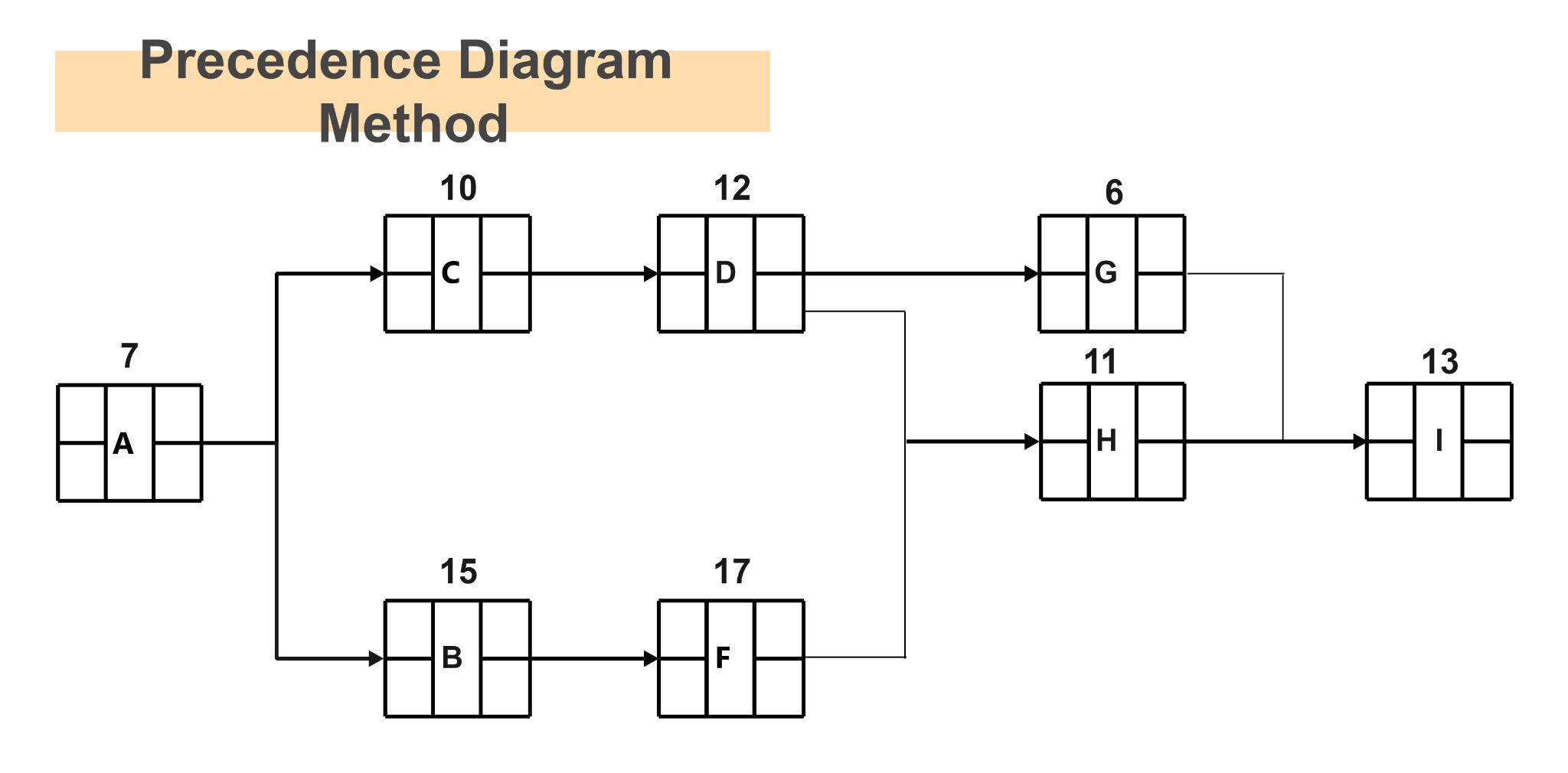 Examples of Precedence Diagram