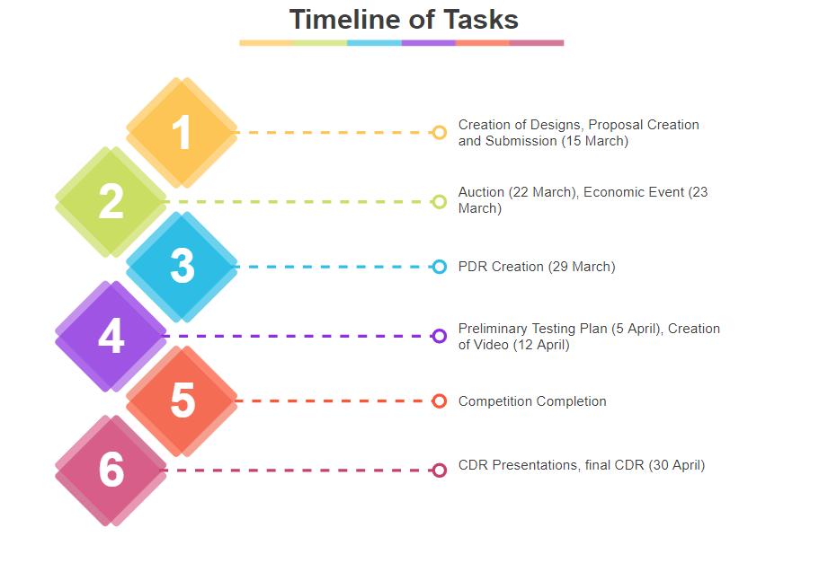 Timeline of Tasks