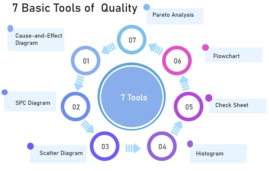 7 Basic Tools Of Quality