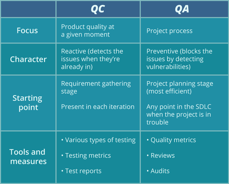 Differences Between Quality Assurance (QA) and Quality Control (QC)
