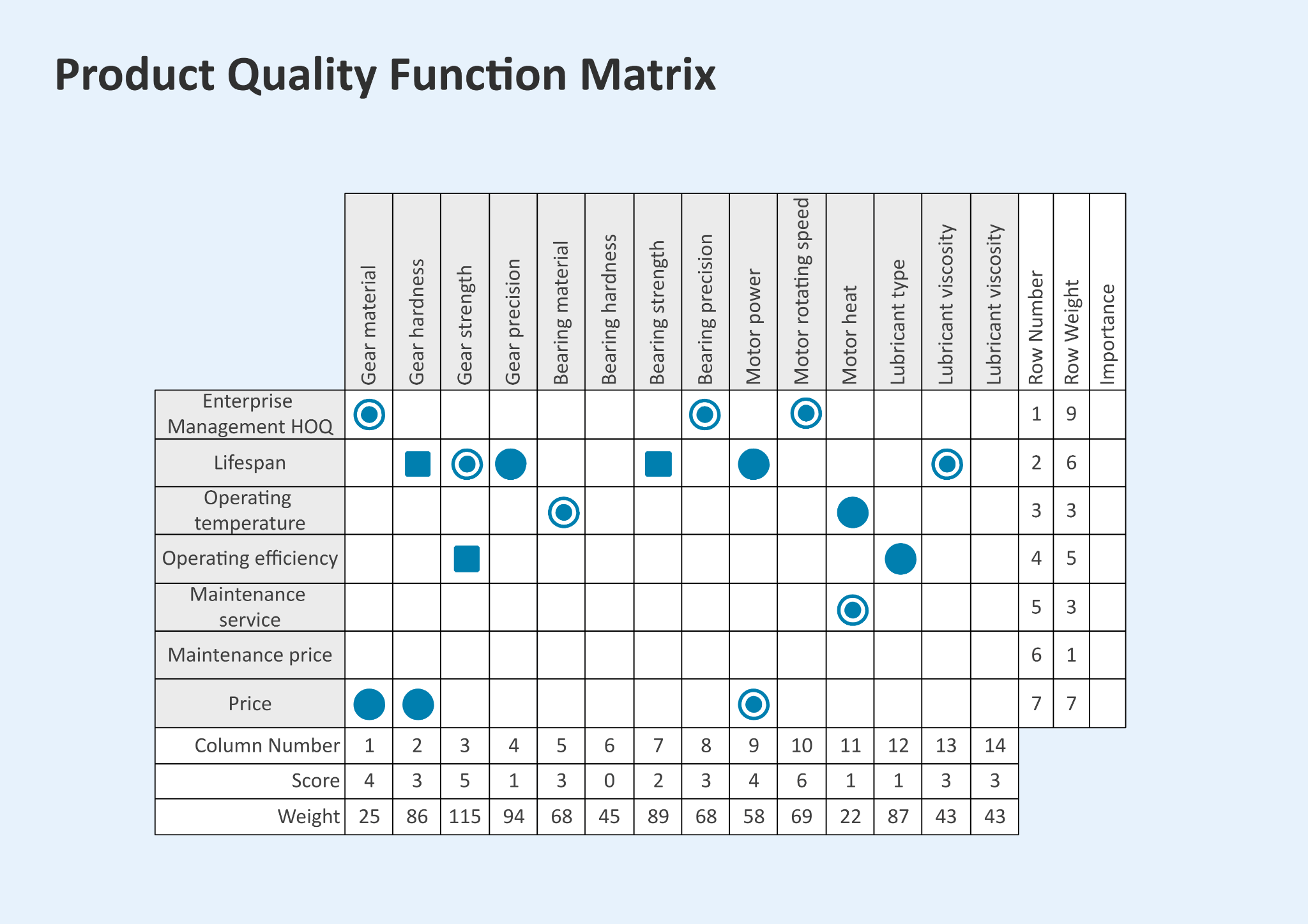 Examples of Quality Function Deployment