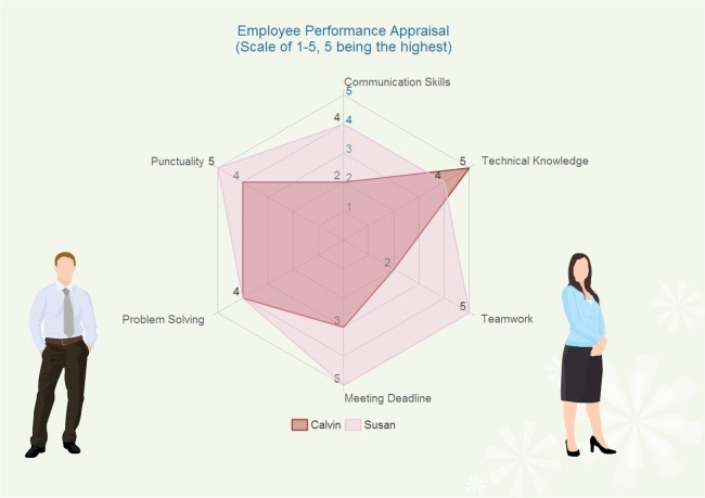 Employee Performance and Appraisal Chart