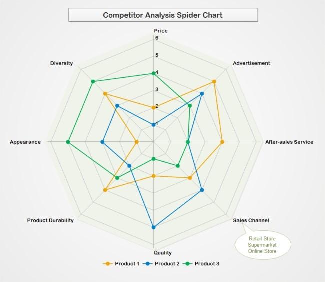 Competitor Analysis Spider Chart