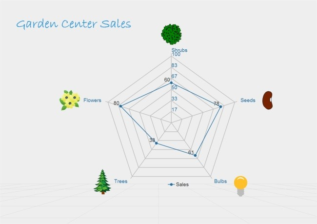 Garden Centre Sales Chart