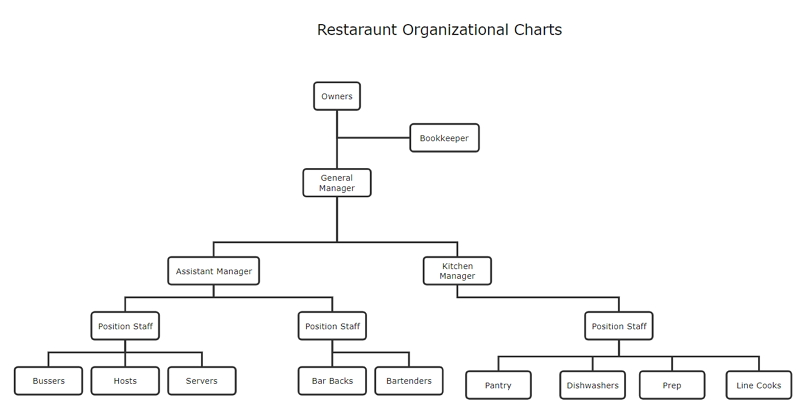 International Restaurant Organizational Chart