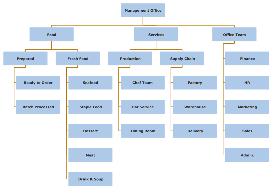 Michelin Restaurant Organizational Chart Example