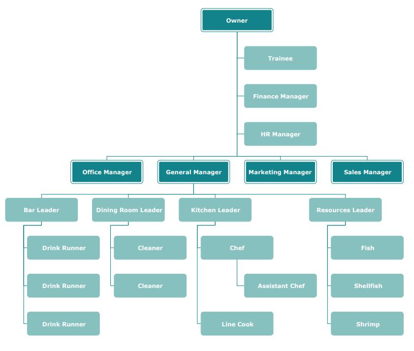Seafood Restaurant Organizational Chart