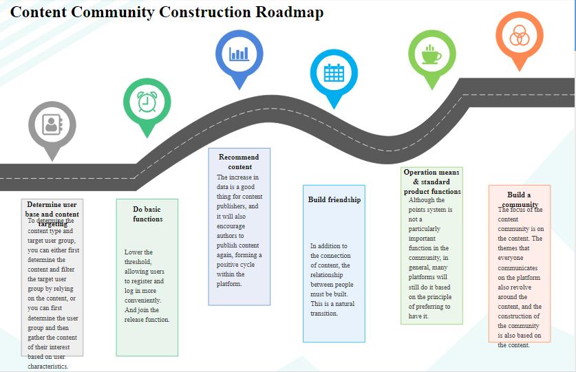 Example of Roadmap