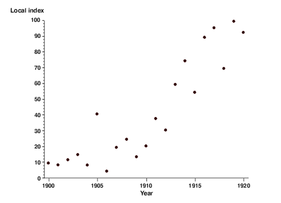 What are Scatter Plots
