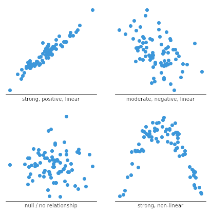 a scatter plot is to observe and display relationships between two numeric variables