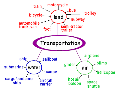 Transportation Semantic Map