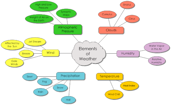 Weather Semantic Map
