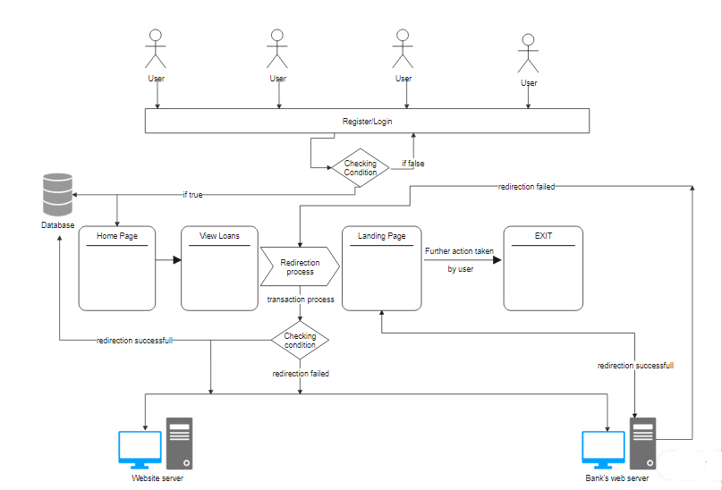 software architecture of a banking system