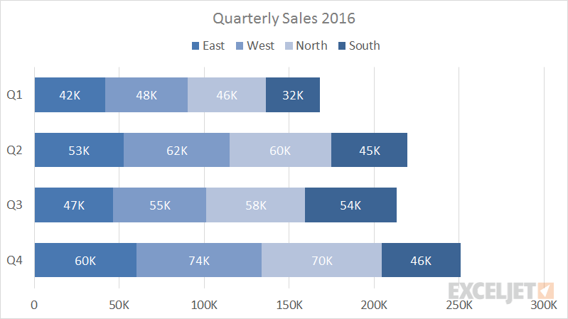 complex example in quarterly sales
