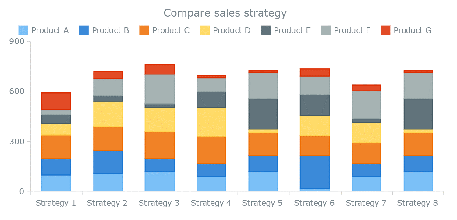 vertically stacked bar chart