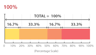 100% Stacked Bar Chart