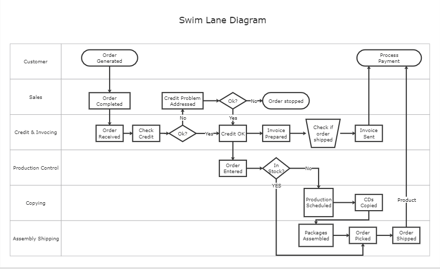 swimlane Diagram