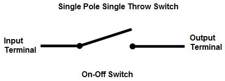 SPST (Single Pole Single throw)